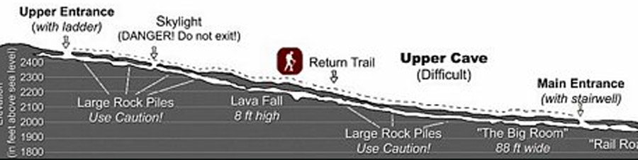 Map of the Upper Cave at Ape Caves.